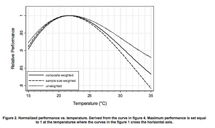 office temperature and performance