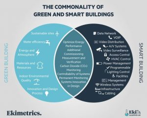 data in green buildings