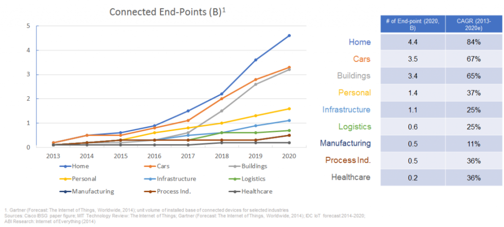 data endpoints in buildings